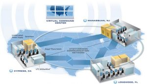 security monitoring center